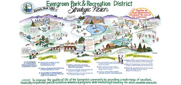 Infographic Showing Evergreen Park & Recreation District Strategic Vision